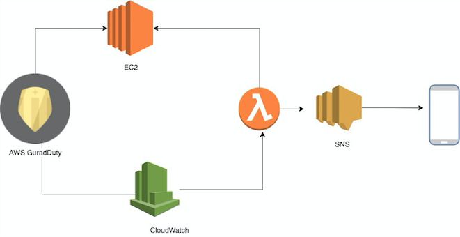 Using AWS GuardDuty to stop compromised instances and send