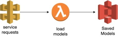 Deploy machine learning models on AWS lambda and serverless