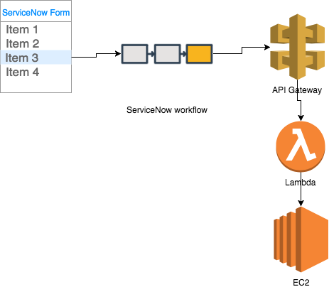 Automating AWS server builds from ServiceNow requests  – Mohamed Ben